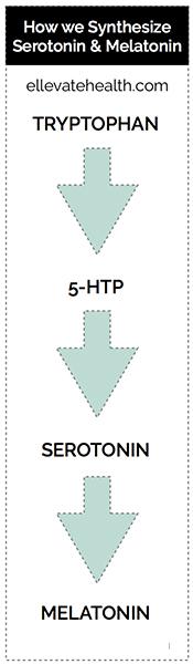 Synthesis_Serotonin_Melatonin