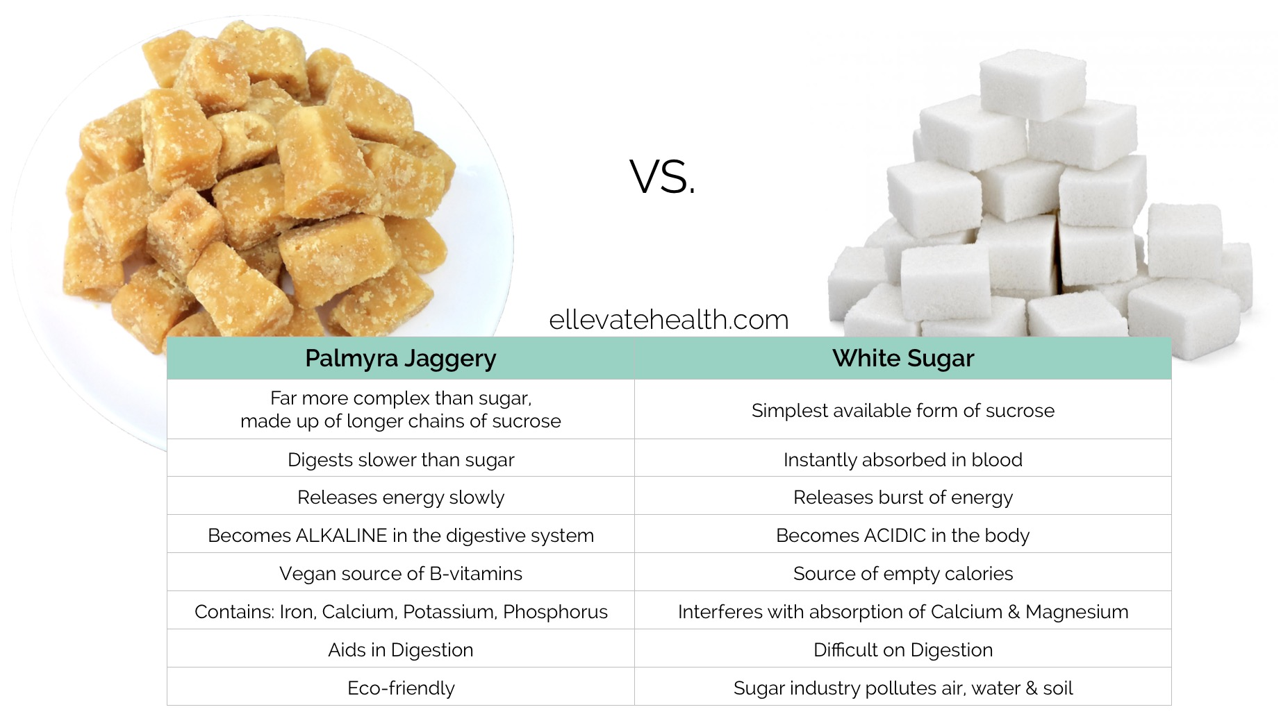 What is sugar made of