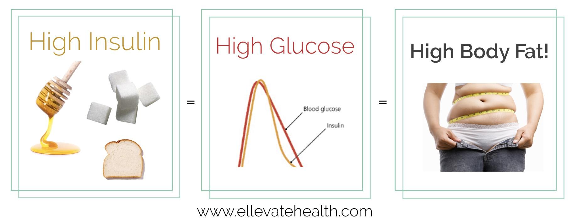 glucose_insulin_bodyfat